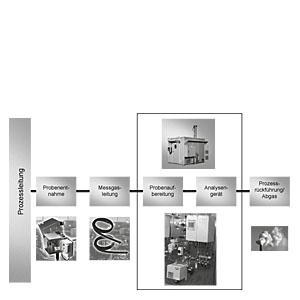 Extractive continuous process gas analysis